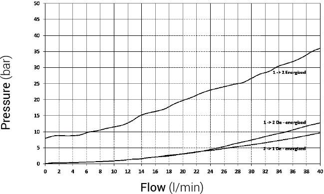 "G 3//8/"" Magnetventil 40 l//min 2//2 Wege Hydraulikventil Normally open"